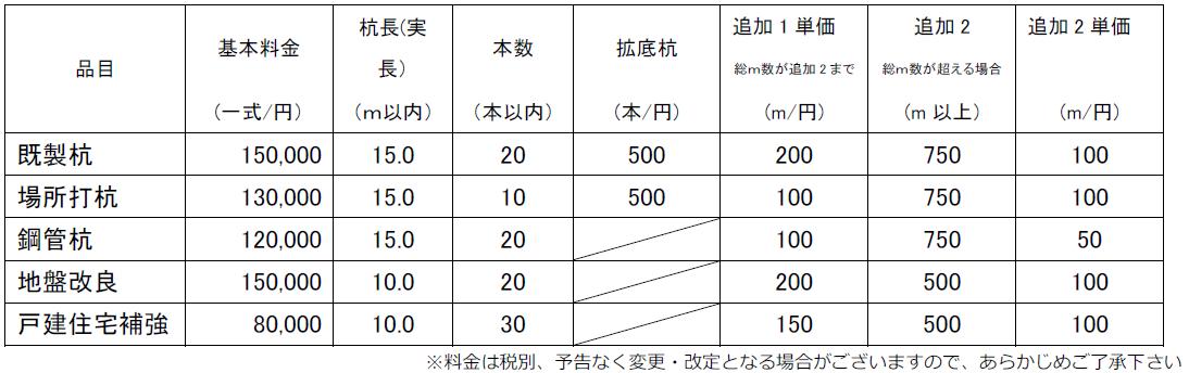 調査価格表